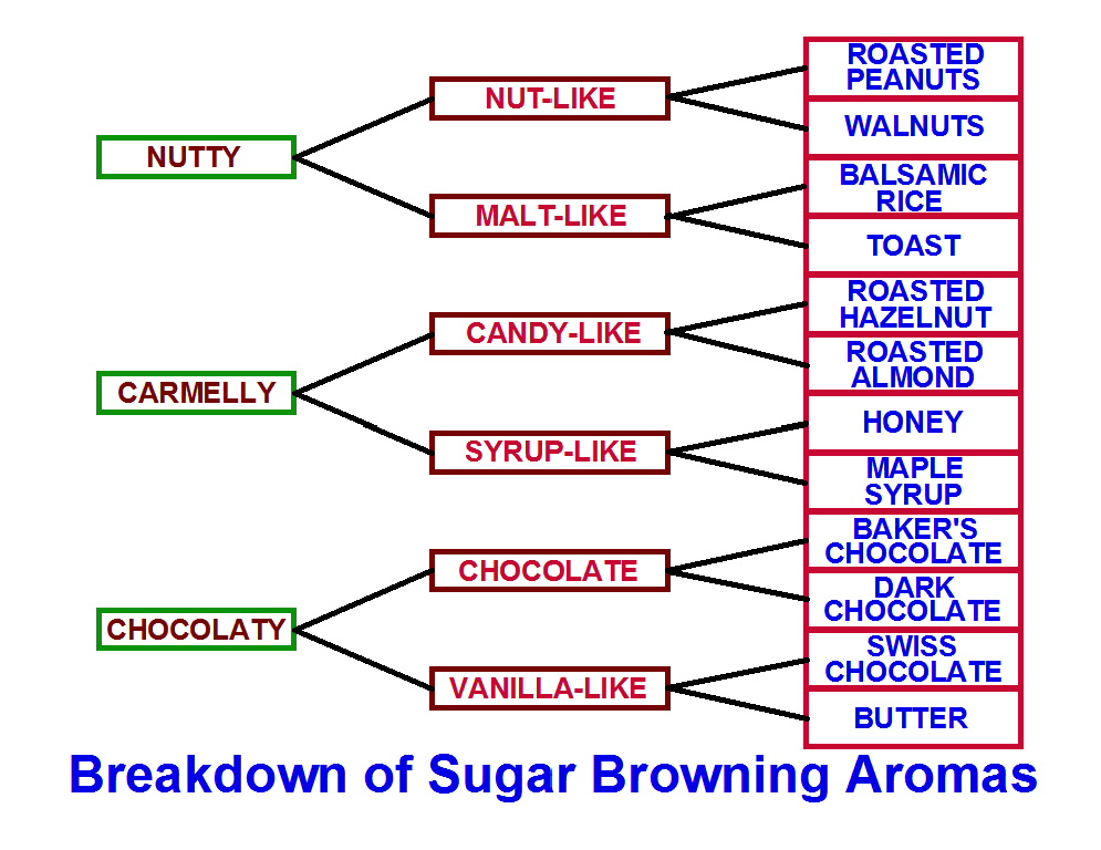 Breakdown of Sugar Aromas