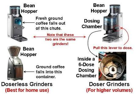 Why a doserless grinder is best for home use.