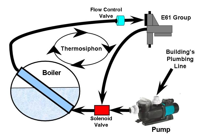 The External Water Source and Thermosiphoning