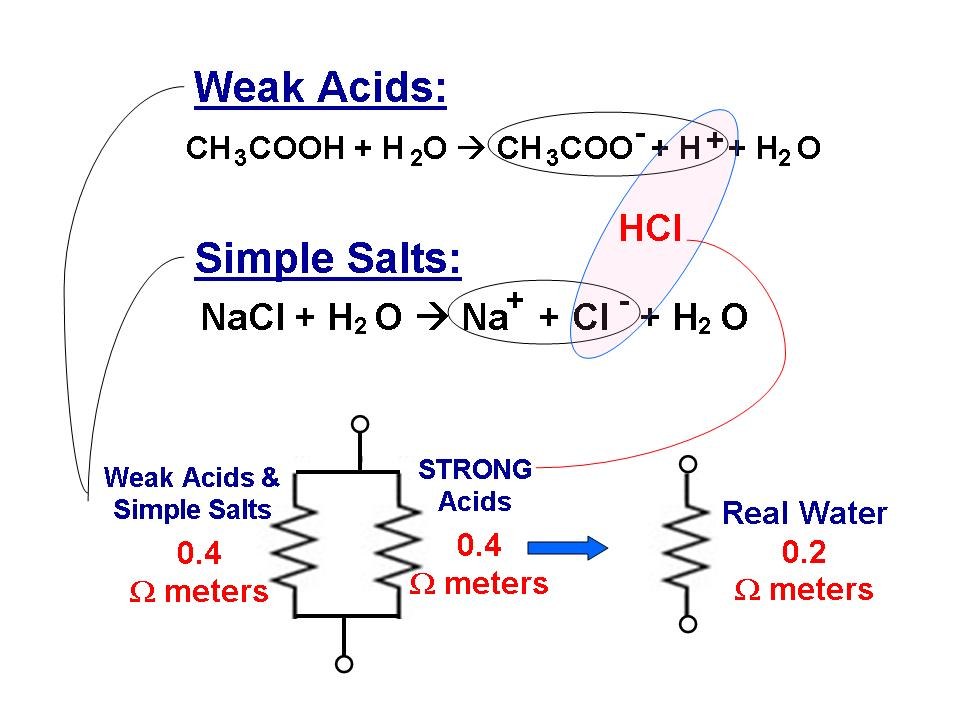Newly Formed Strong Acids Drop the Resistance Considerably