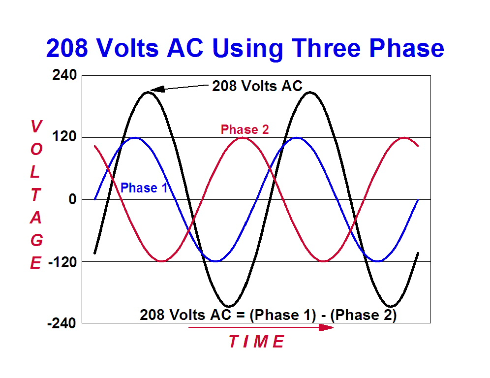 Graph Showing that Difference of Two Phases is 208 Volts