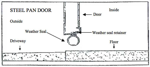 Clopay Garage Door Bottom Rubber Weather Seal Installation Instructions
