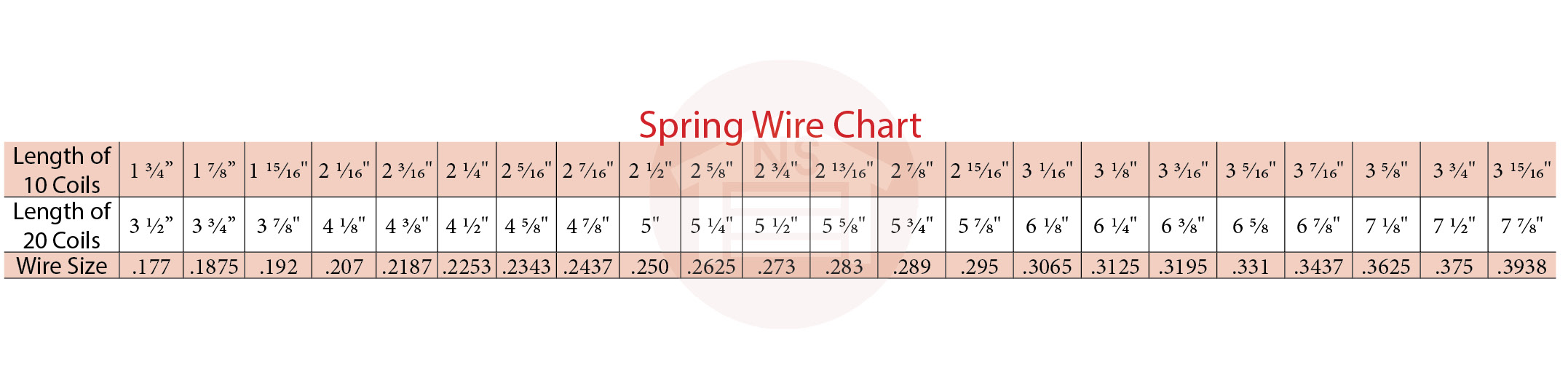 Wire Chart