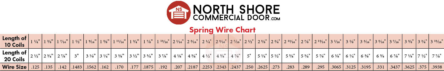 refer to the spring wire chart  the spring must be tightly compressed,  with no gaps  it's also a good idea to measure twenty coils as a double  check