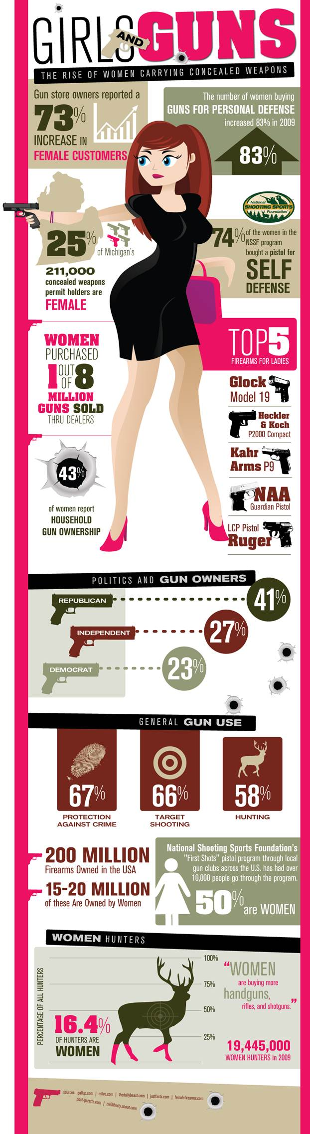 Women Carrying Concealed Weapons