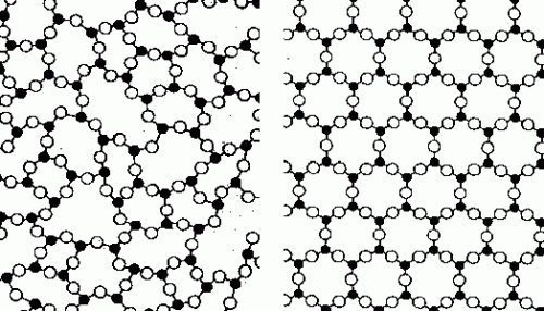 Polycrystalline (amorphous) atomic structure vs. Crystalline (lattice) atomic structure