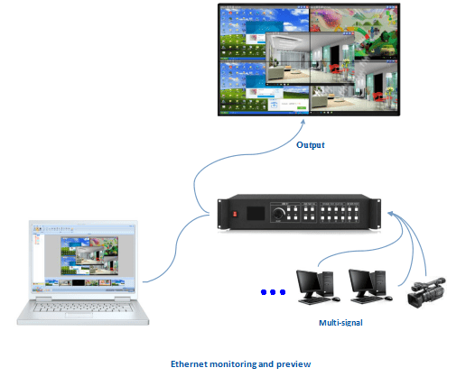 Ethernet monitoring & control in real time