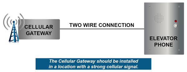 Cellular Gateway Typical Layout