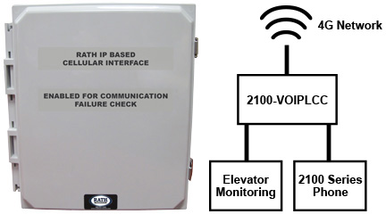 2100-VOIPLCC 4G LTE IP Based Cellular Interface
