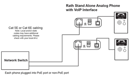 Stand Alone Analog Elevator Phones with Remote IP Interface diagram