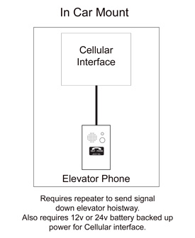 In Car Cellular Interface and Emergency Phone mounting