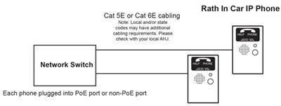 In Car IP Elevator Phones diagram
