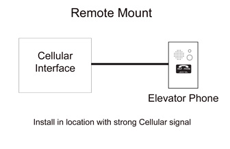 Remote Cellular Interface and Emergency Phone mounting