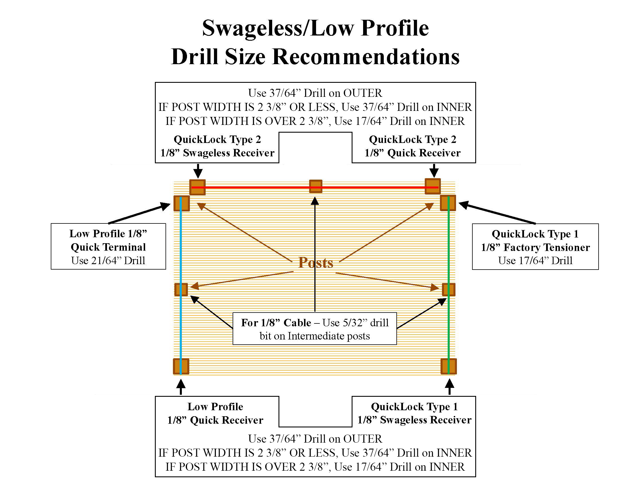 Swageless & Low Profile Assembly Drill Size Recommendations for CableView Deck Railing Systems