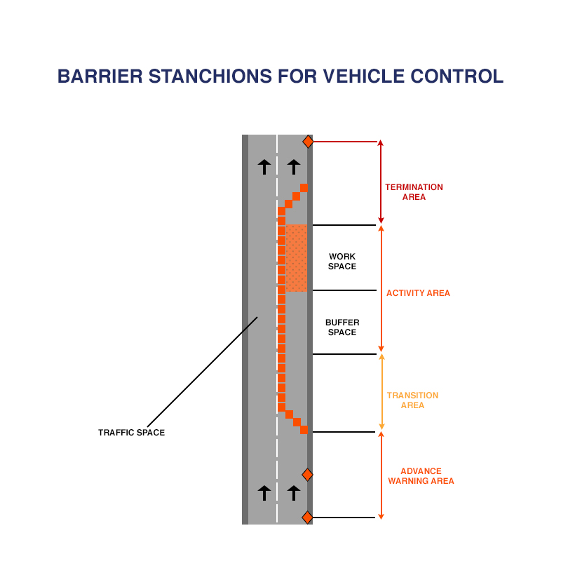 Barriers and Stanchions for Road Vehicle Control