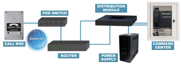 RATH® Area of Refuge IP Phone System Components
