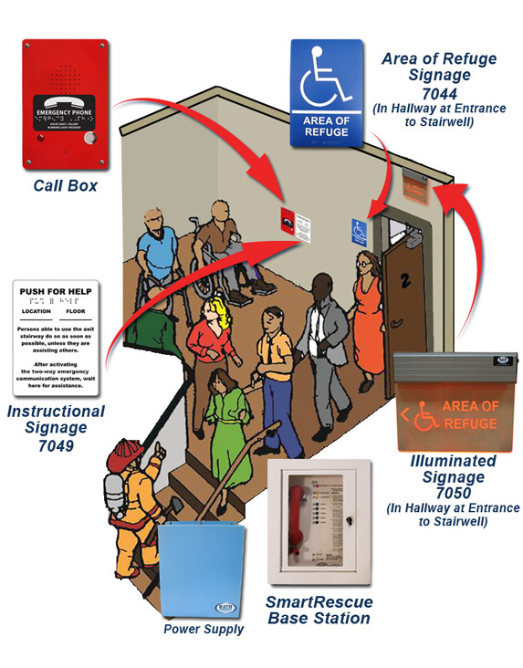 Stairwells: How it Works Diagram with Required Communication & Signage