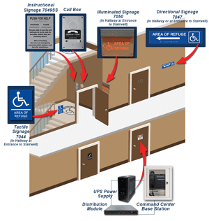 Click to Download: RATH® Area-of-Refuge 'How it Works' in Stairwells Diagram