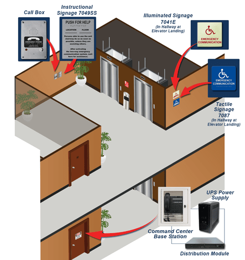 Elevator Landing: How it Works Diagram with Required Communication & Signage