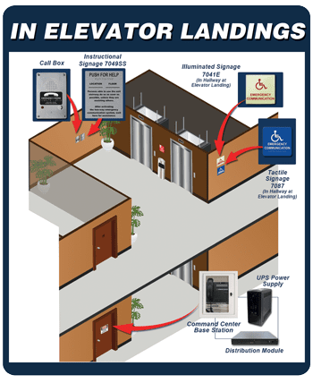 How an Area of Refuge works within an Elevator Landing