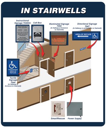 How an Area of Refuge works within a Stairwell