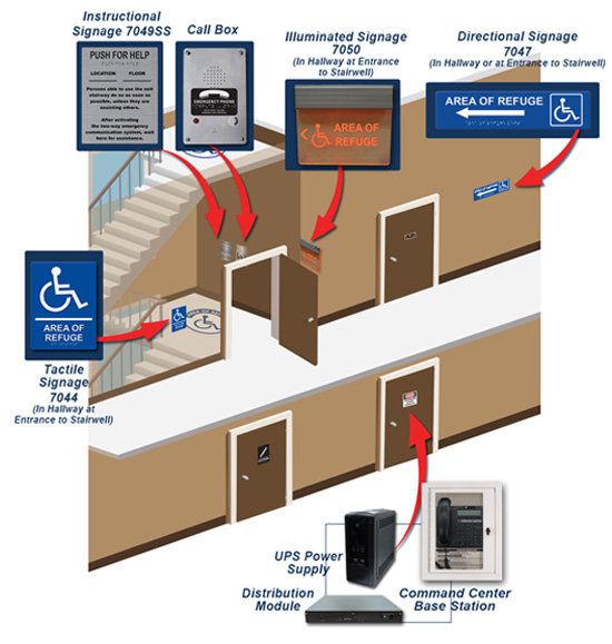 Stairwell: How it Works Diagram with Required Communication & Signage