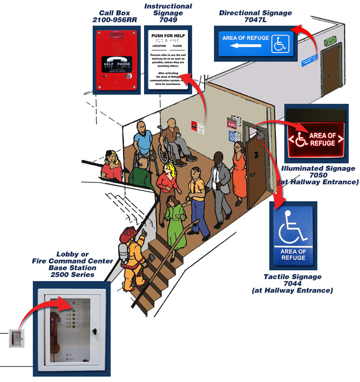 Area Of Refuge How It Works Stairwell Diagram Rath