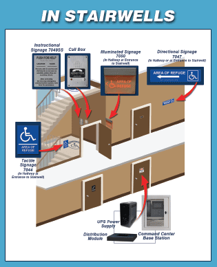 Request a Quote for a Stairwell IP Call Box System