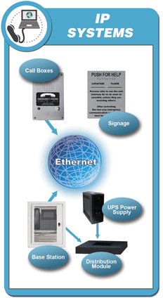 RATH® Area of Refuge IP Two-Way Emergency Communication Systems