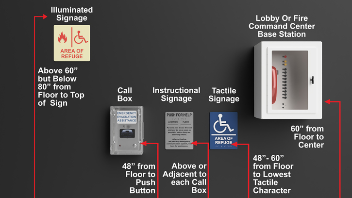 Required Mounting Heights for an Area of Refuge 2-way Communication System including Call Boxes, Base Station and Signage