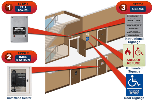 RATH® Area of Refuge Quote Builder 1-116 - Stairwell