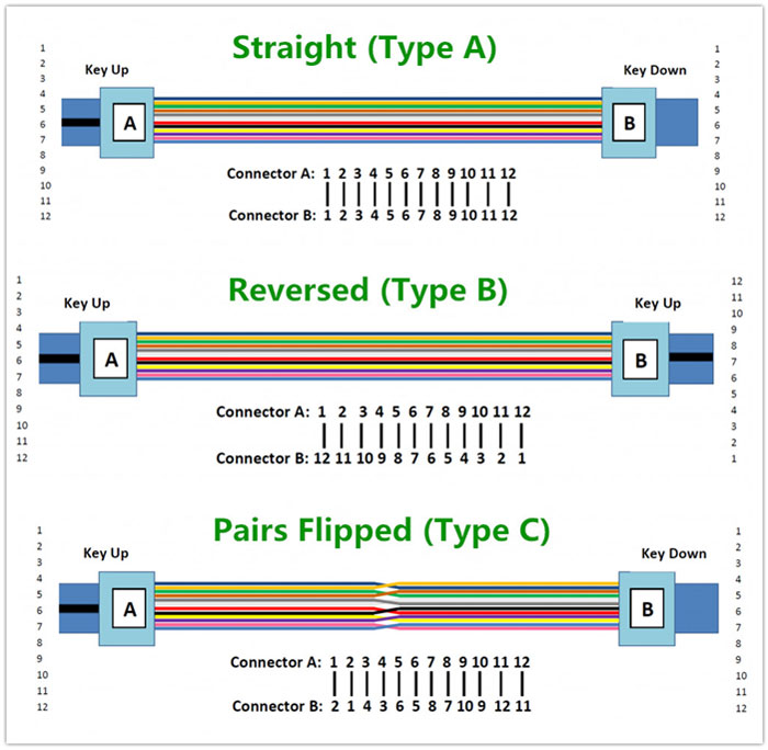Image result for Cable Type fiber polarity