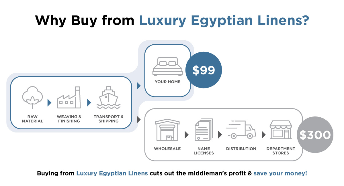 Why Buy from Luxury Egyptian?