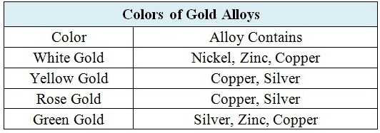 Gold Color Chart