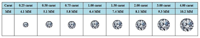 The Carat Size Charts Below Provide You A Clear Idea In Regards To Actual Diamond Sizes For Both Princess Cut Diamonds And Round Brilliant